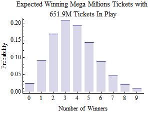 mega millions probability distribution