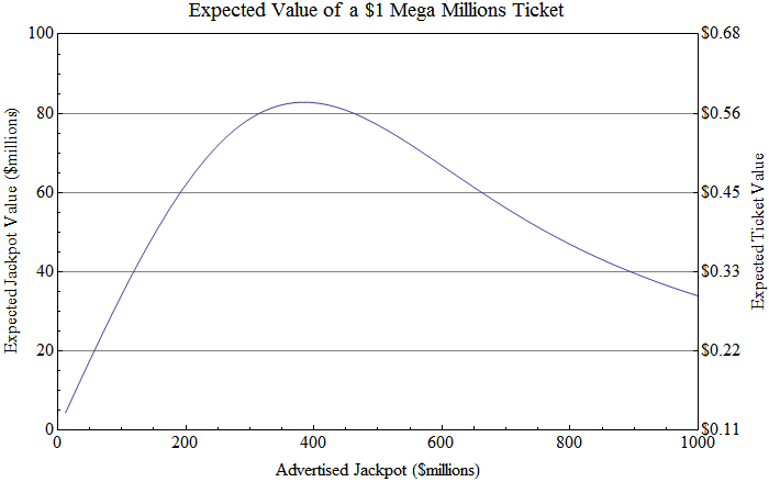 Mega Millions and Powerball Odds: Are they ever in your favor?