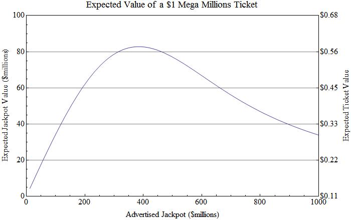 Smaller prizes mega millions