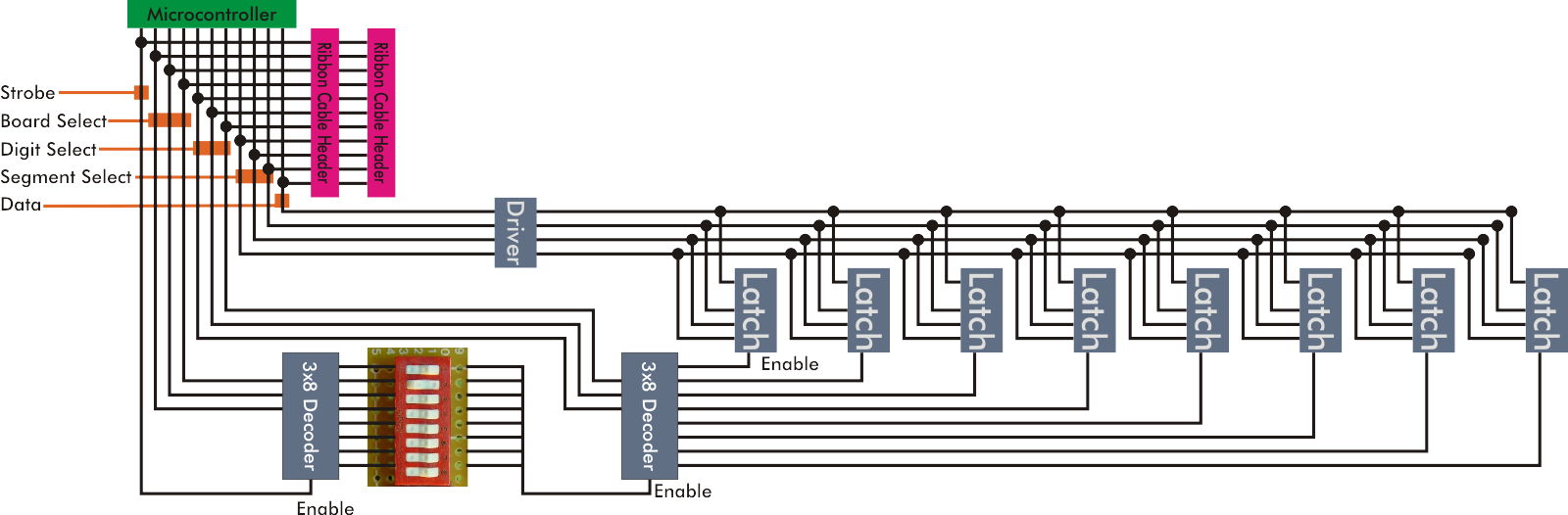 Fake Avionics For A Rocketship Treehouse Circuit Breaker Panel Diagram Besides 7 Segment Display On The Above Shows Latches But Doesnt Depict Led Or Resistors Attached To Each Latch Also It My Cheesy Board Select Method